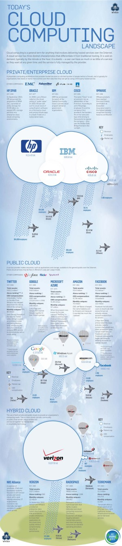 CloudComputing12
