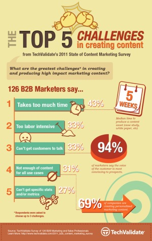 content-marketing-challenges-infographic-thumb