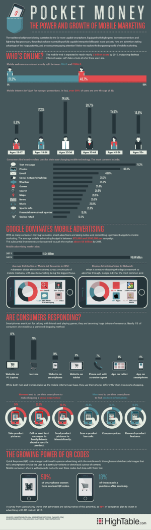 growth-in-mobile-marketing