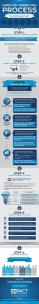 impactbnd-inbound-marketing-process-FINAL-resized-600