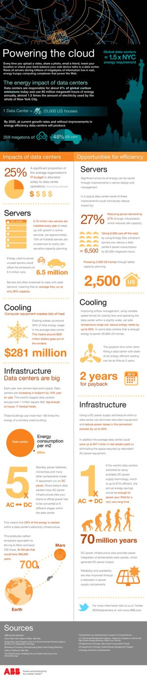 infographic_datacenter_powering-the-cloud-infographic
