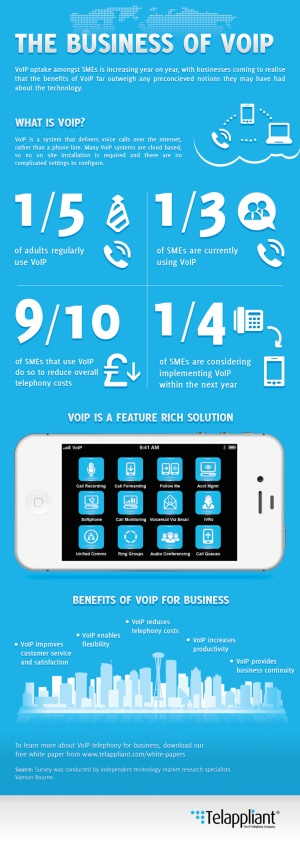 the_business_of_voip