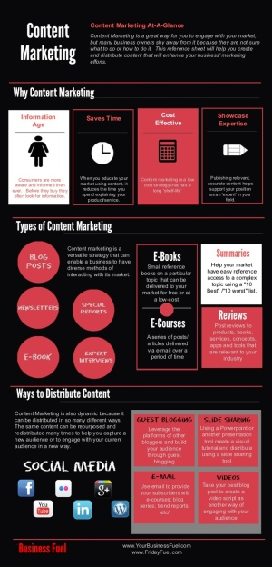content marketing at a glance infographic