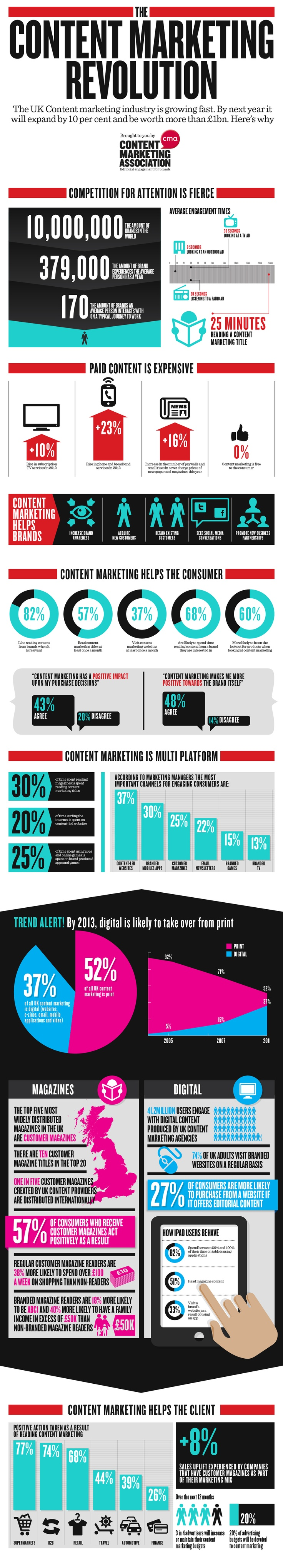 Content Marketing Revolution [Infographic]
