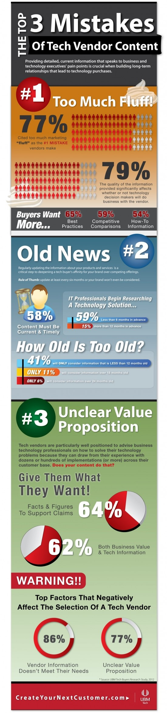 Top 3 Mistakes of Tech Vendor Content[Infographic]