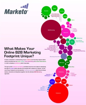 b2b-marketing-footprint