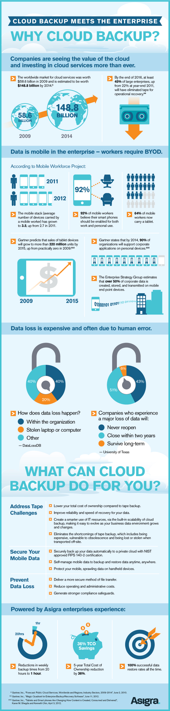 Why Cloud Backup for Enterprises [Infographic]