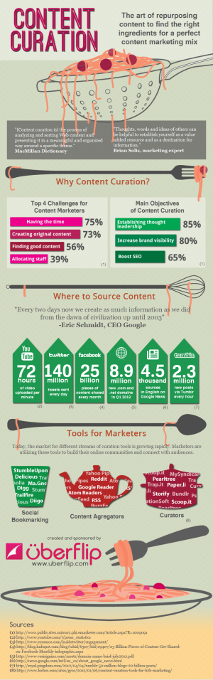 content-curation-creating-the-perfect-content-marketing-mix_503e50d7354c9