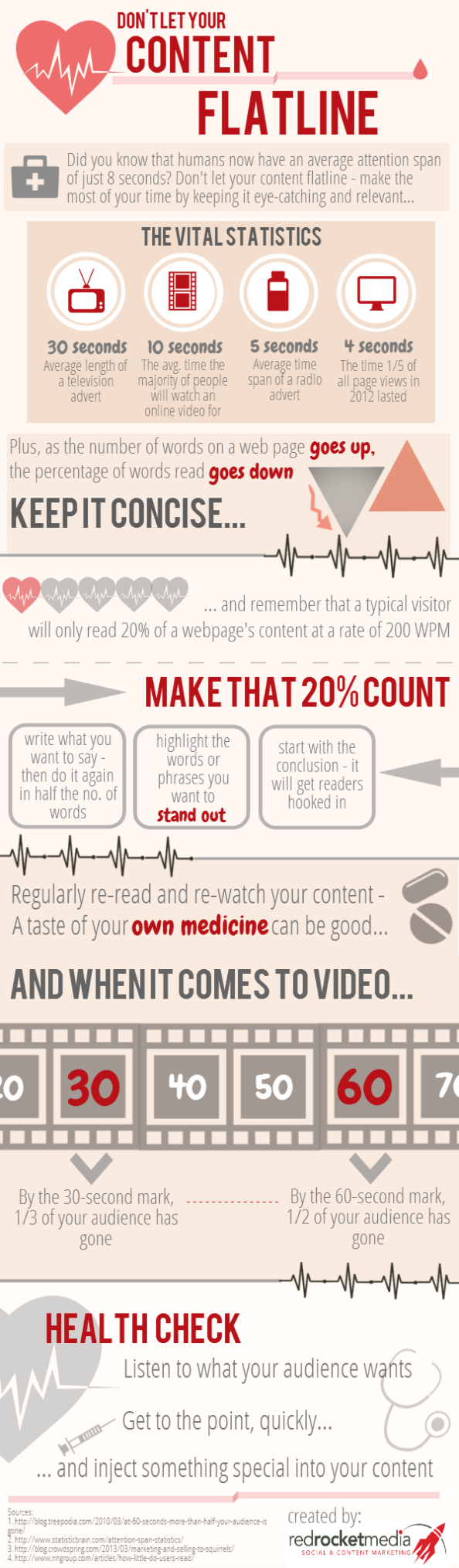 Content Marketing – Don't Let Your Content Flatline [Infographic]