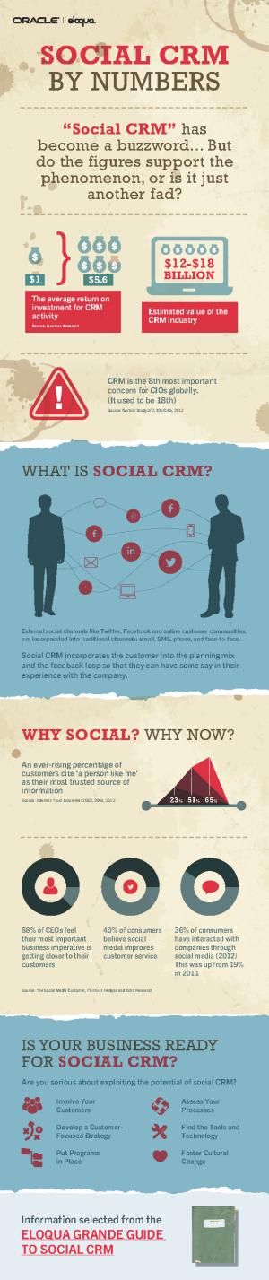 Eloqua-Social-CRM-Infographic1
