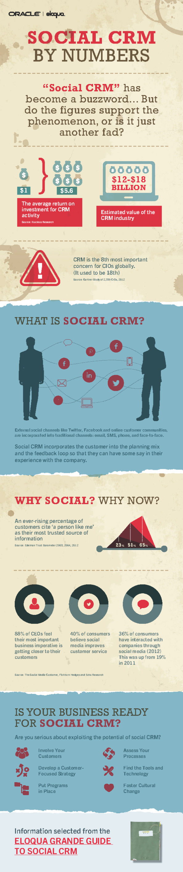 Social CRM by Numbers[Infographic]