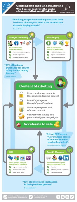 ledgerbennett-inbound-content-marketing-infographic_500x1305
