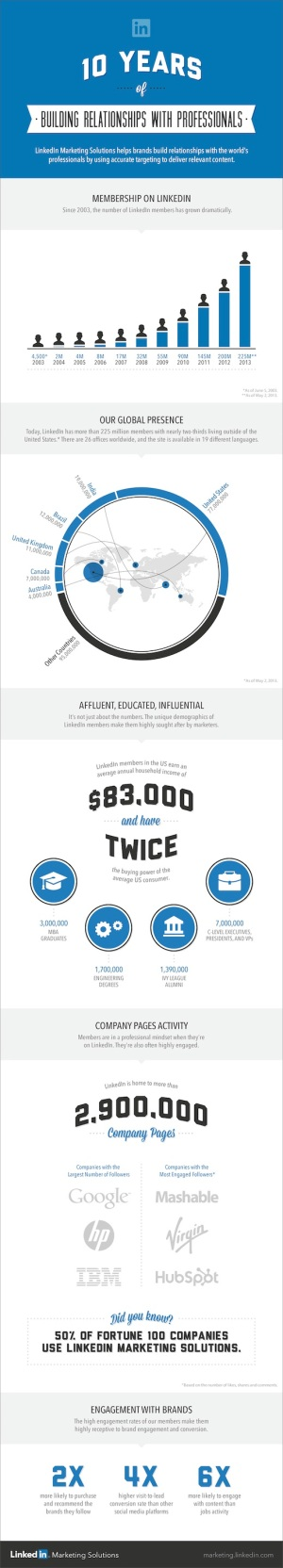 Linkedin-10th-Anniversary-Infographic