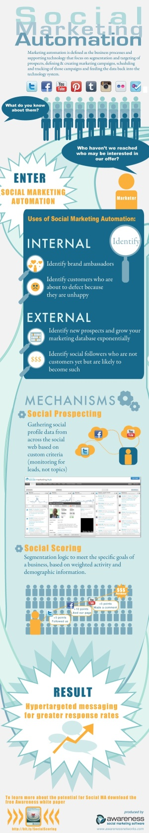 Social marketing automation - What do you know about it