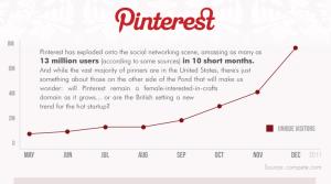 Pinterest UK vs US
