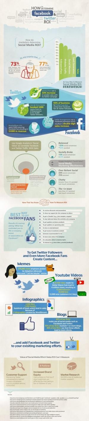 How to determine social media ROI
