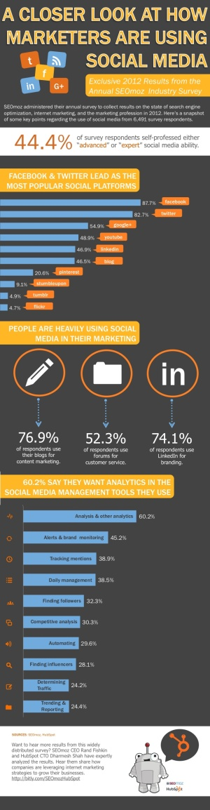 A closer look at how b2b marketers use social media