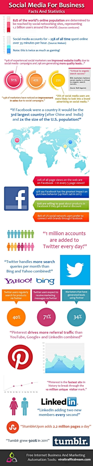 Social Media for Business - Facts & Statistics