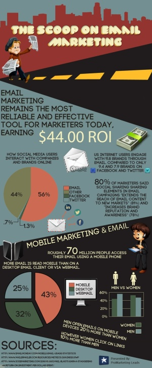 Scoop on email marketing