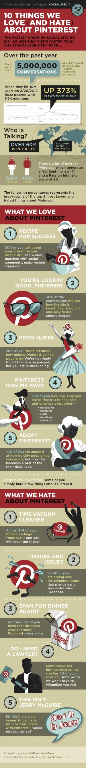 10 things we love and hate about pinterest