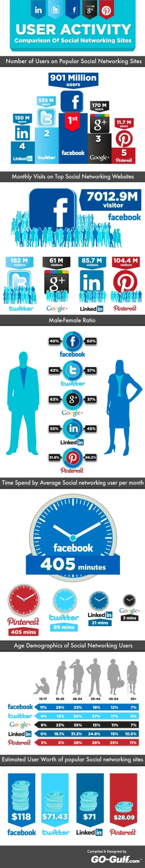 User activity - Comparison of social networking sites