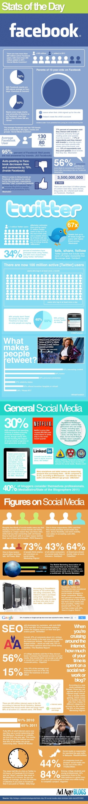 Social media - Stats of the Day