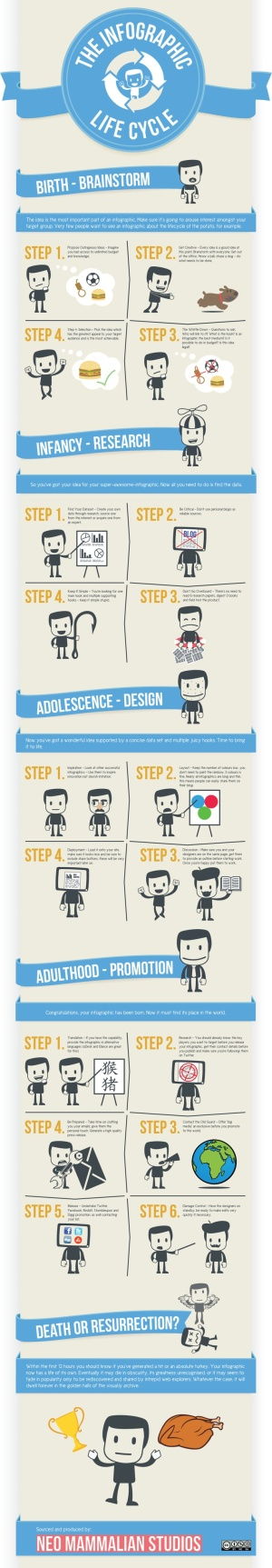 The Infographic Life Cycle
