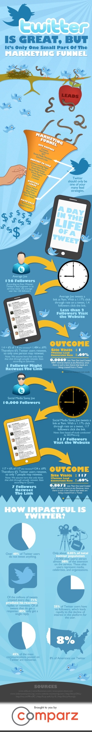 Twitter marketing - one small part of the marketing funnel