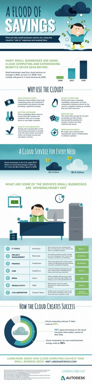 cloud-computing-savings