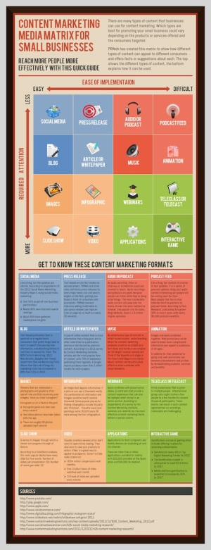 Content marketing media matrix for small businesses