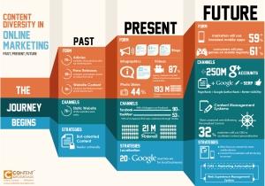 Content diversity in online marketing