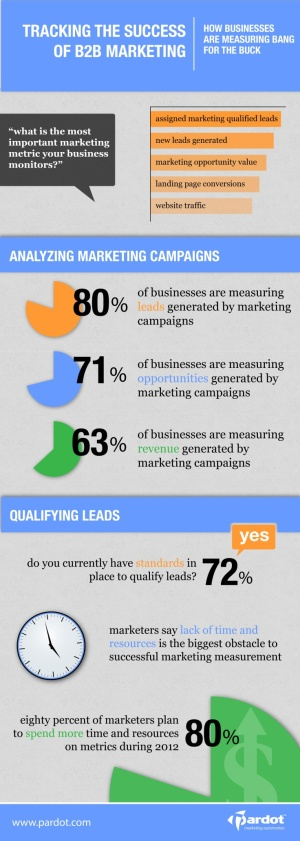 Tracking the success of B2B marketing