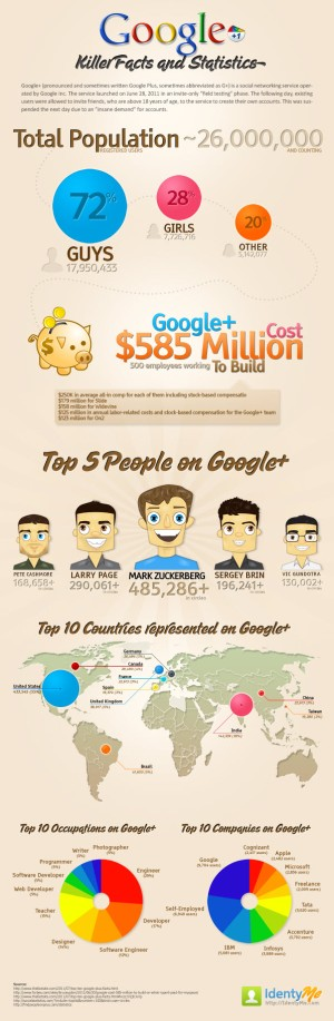 Google+-Facts-and-Figures