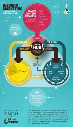 inbound-marketing-2012