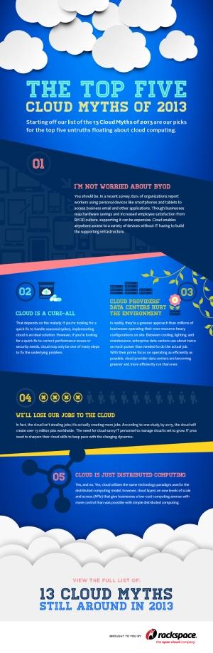 Rackspace-CloudComputingMyths