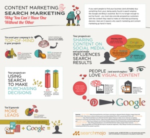 Search-Mojo_Content_Marketing_Infographic