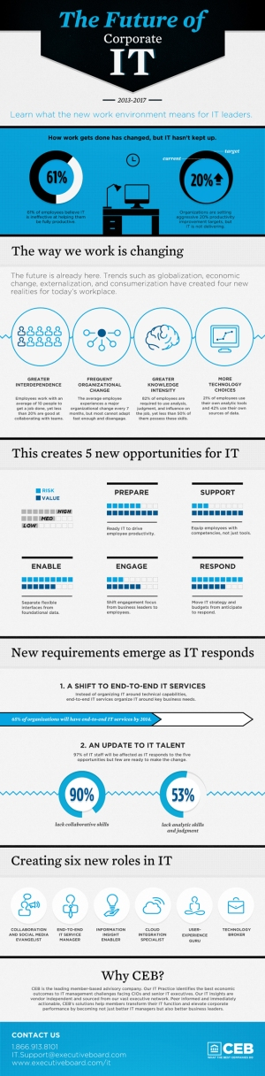 the-future-of-corporate-it_517edb6528c65