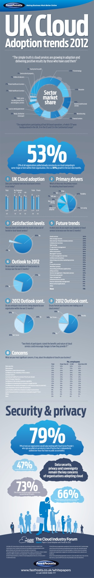 UK-Cloud-Adoption-Trends-2012-Large2
