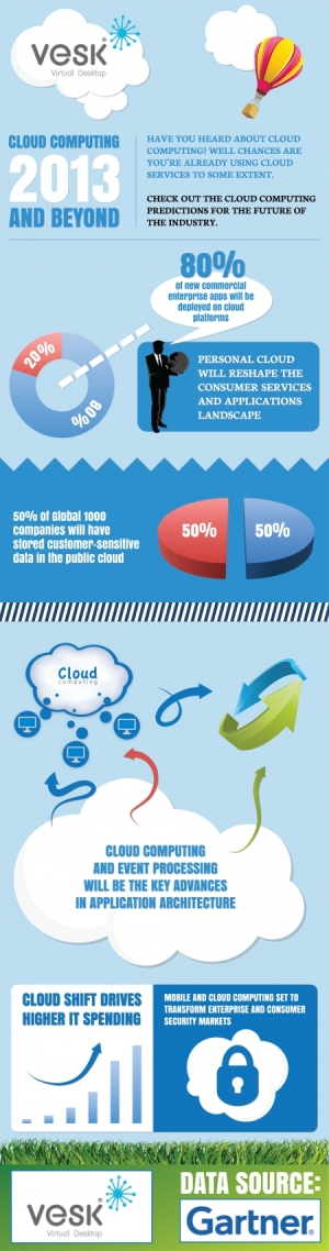 vesk-info-graphic_450-cloud-computing-2013-and-beyond