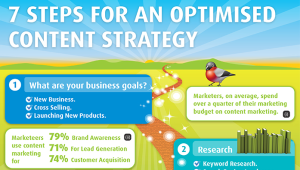 7 steps for an optimised content strategy