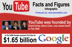 Youtube facts and figures