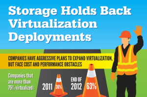 Storage holds back virtualization deployments
