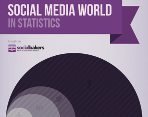3.	Social Media World in Statistics