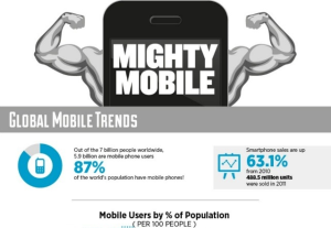 Mobile Marketing Trend – Mighty Mobile