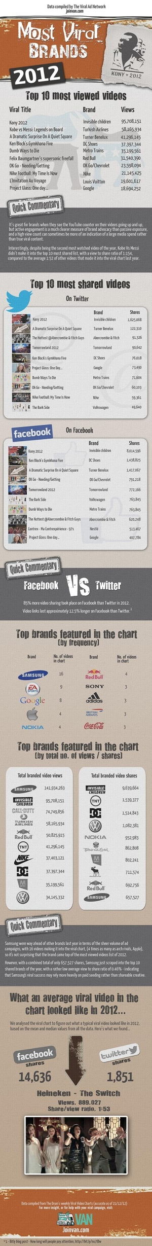 Most viral brands 2012