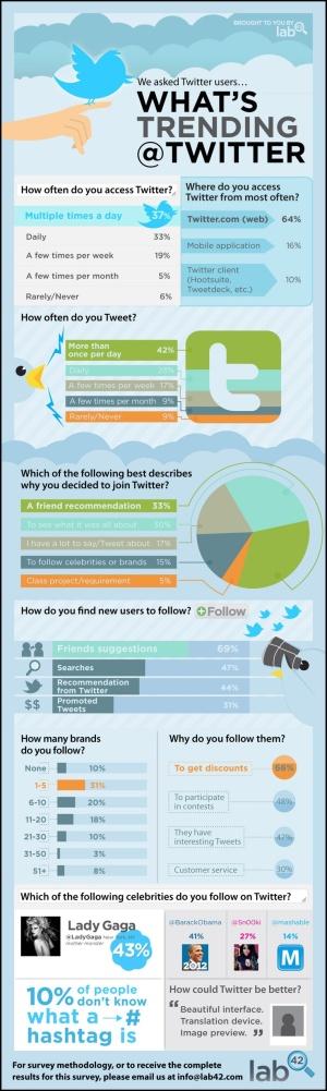 What's trending @Twitter