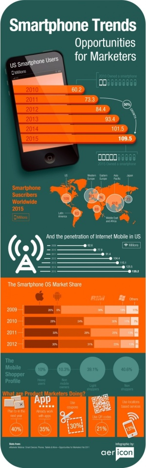 Smartphone trends - Opportunities for marketers