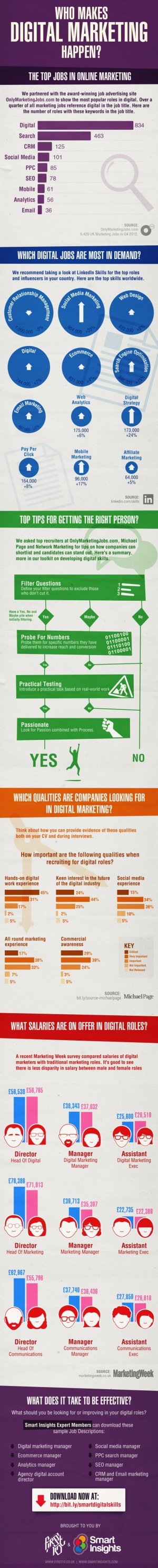 Who makes digital marketing happen?