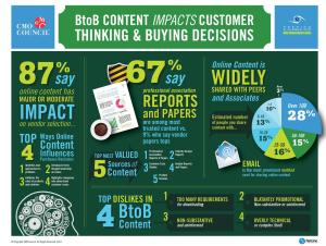b2b-content-impacts-customer-infographic-cmo-council-2013-lg