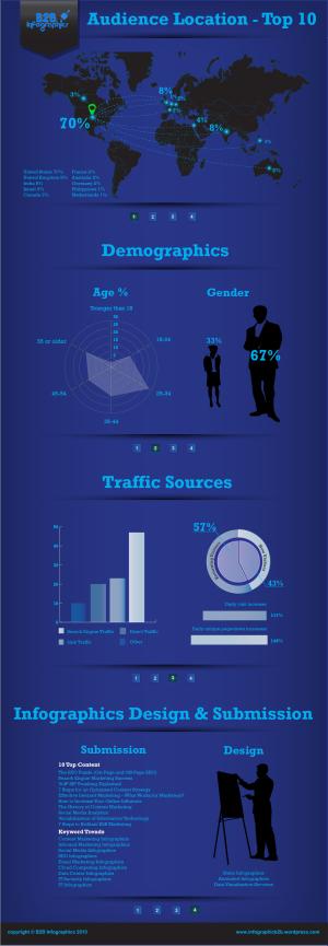 B2B Infographics